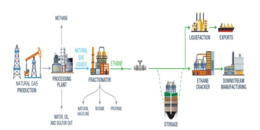 Supporters argue a storage hub for ethane from natural gas would be key to developing a petrochemical industry that could produce consumer plastics in the northern Ohio Valley. (DOE)