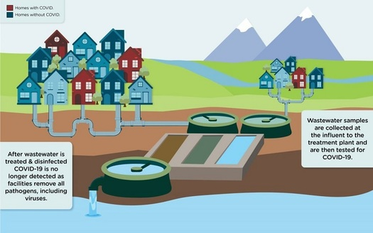 Utah public health officials have found by tracking the COVID-19 virus through sewage flows into water-treatment plants, they can reliably predict where major outbreaks are likely to occur. (Utah Dept. of Environmental Quality)