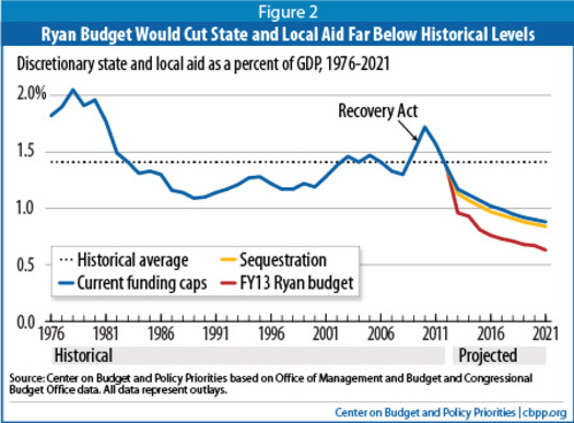 Graphic: Ryan budget support for states, not including Medicaid, compared to current law. From the Center On Budget And Policy Priorities, based on CBO figures.