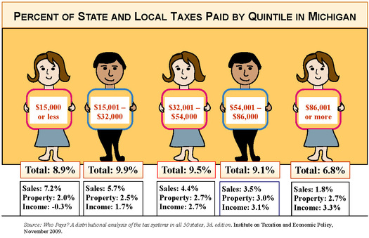 Percent of state and local taxes graphic    credit: milhs