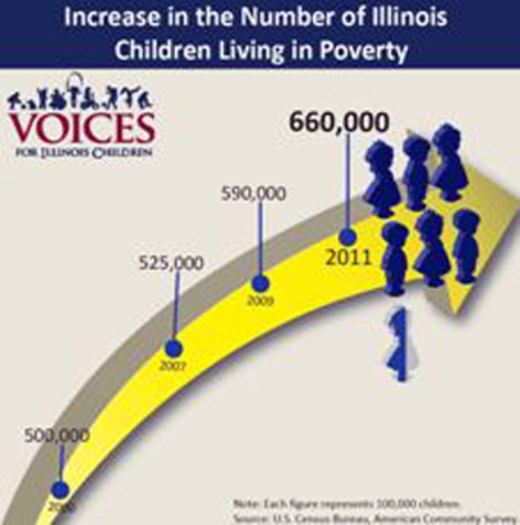 child poverty graphic  Courtesy of: Voices for Illinois Children