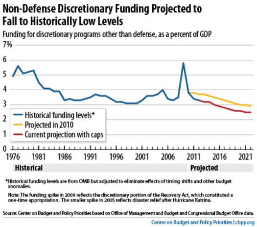 Non-defense discretionary spending. Graph from the Center On Budget And Policy Priorities.