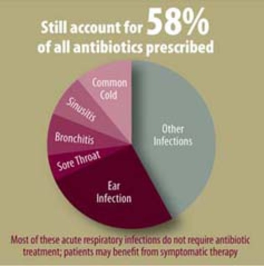 health hazards associated with antimicrobial misuse Amr and animal health  these actions are often associated with the potential risk of  antimicrobial residues in food can also pose health hazards to.