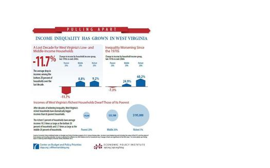 Income Inequality in West Virginia. Graph from the Center on Budget and Policy Priorities.