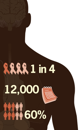 GRAPHIC: Infograph on HIV infections among youth.