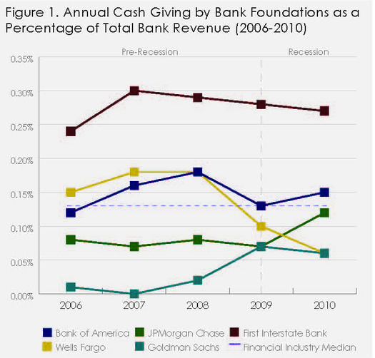 GRAPHIC: This chart shows annual cash contributions of banks' charitable foundations for a 5-year period. First Interstate Bank was not part of the NCRP probe, but appears on the chart for comparison purposes. Courtesy NCRP.