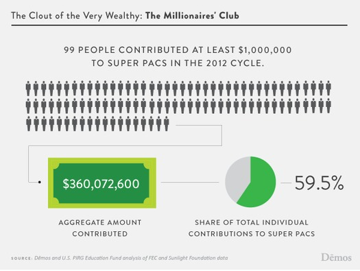 """GRAPHIC: Demos and U.S. PIRG call this """"The Millionaires Club,"""" and cite it as proof of the clout created for the wealthiest Americans by the Citizens United decision. Courtesy of Demos."""