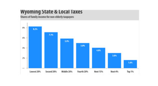 GRAPHIC: A national report shows that those who make the least, pay the most in taxes as a percentage of income. Courtesy of WhoPays.org.