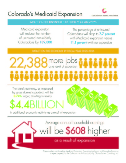 INFOGRAPHIC: Projected economic benefits of Medicaid expansion in Colorado, courtesy Colorado Health Foundation.