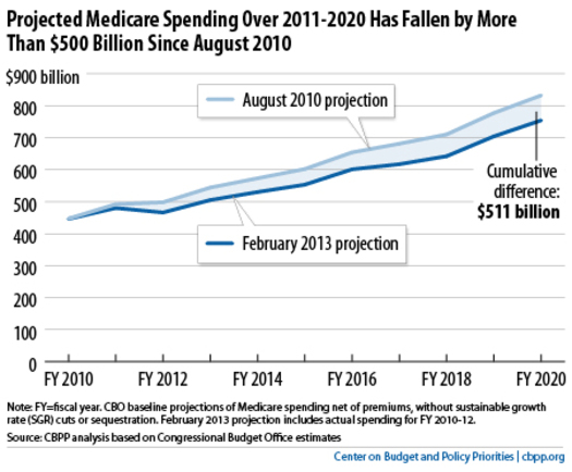Projected Medicare spending for 2011-2020 has fallen by more than $500 billion since 2010. Chart by the CBPP based on CBO estimates.
