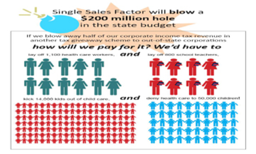 Illustration of what Single Sales Factor could mean to the New Mexico state budget.GRAPHIC: Courtesy of New Mexico Voices for Children