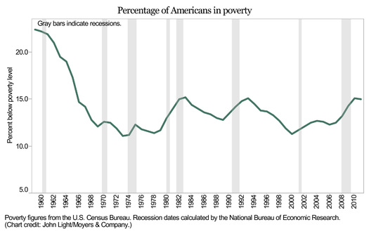 In the 1960's the poverty rate began to decline. By 1973 it dropped to 11% -  today it's 15%  Chart credit: John Light