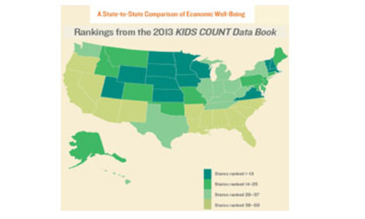 New Mexico ranks last in child well-being, according to the 2013 Kids Count Data Book released today.Economic Well-Being map courtesy: Annie E. Casey Foundation.