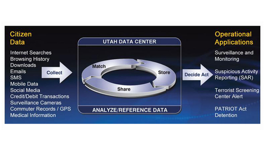 "The Domestic Surveillance Directorate webpage that describes how the NSA's Utah Data Center works also says, ""Your Data: If You Have Nothing to Hide, You Have Nothing to Fear."""