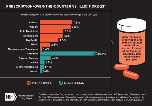 GRAPHIC: The National Institutes of Health finds 12th graders abusing prescription and over-the counter medications. Courtesy of: NIH