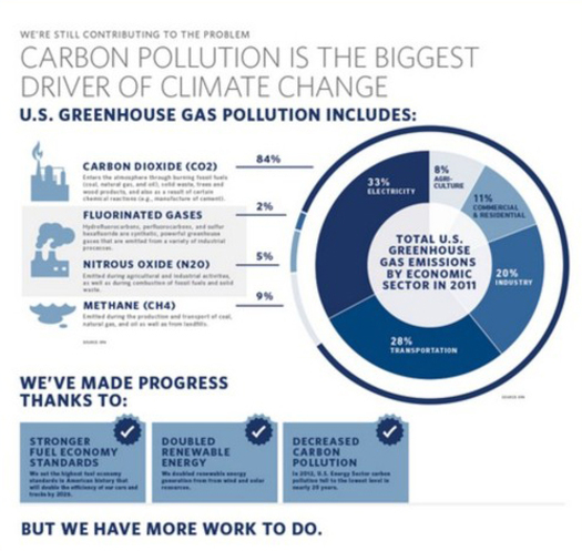 Cutting pollution from power plants is one of the goals of the Climate Action PlanCourtesy of: whitehouse.gov