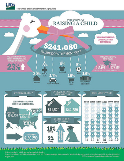 Graphic: The advocacy group Voices for Virginia's children says the costs associated with child care are especially worrisome.