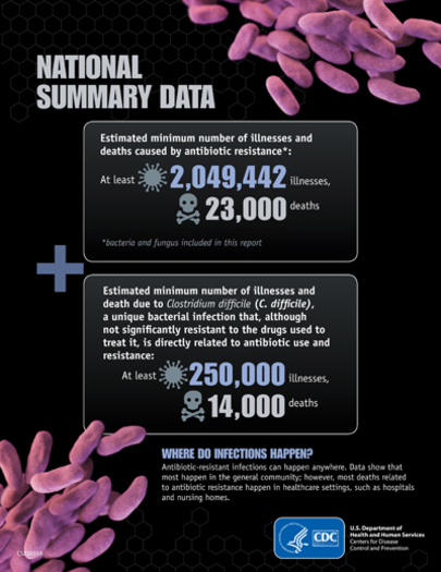 More than 2 million people get sick from superbugs every year<br />Courtesy of: CDC
