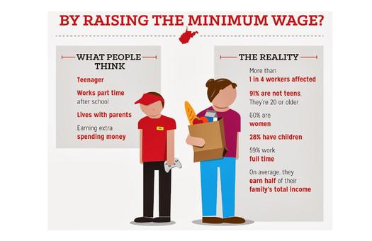 GRAPHIC: A new analysis by the West Virginia Center On Budget and Policy says almost all workers in the state earning minimum wage are over age 20. Most work full-time and are supporting families. Graph courtesy WV-COBPP and EPI.