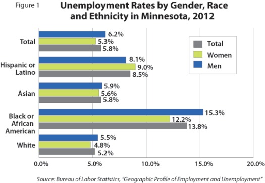 IMAGE: The jobless rate among all Minnesotans continues to move lower, but there is still a big unemployment gap between minorities and whites. Graph courtesy Bureau of Labor Statistics.