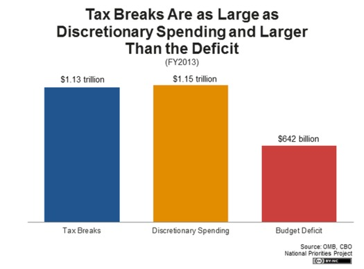 According to the National Priorities Project, many huge congressional spending battles including one now going on over the farm bill, could be settled by closing corporate tax loopholes. GRAPH by the NPP, based on OMB and CBO figures.