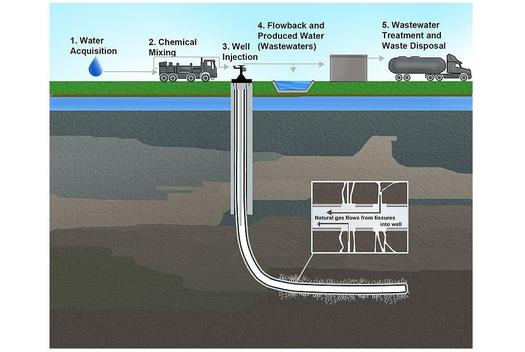 Researchers say they are concerned about chemicals in the natural brine that comes out of gas fracking wells. DIAGRAM by the EPA.