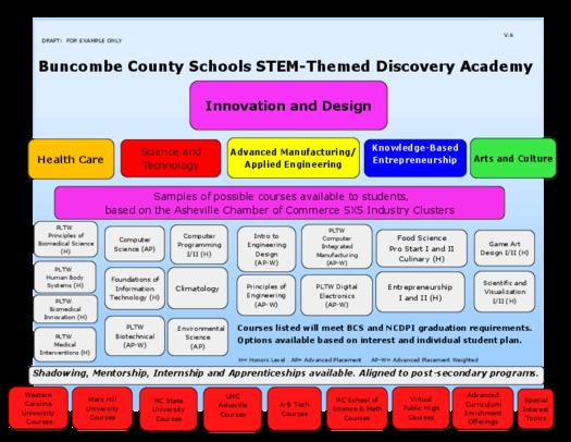 Photo: Diagram of how the Buncombe County STEM Discovery Academy will work. Courtesy: Buncombe County Schools