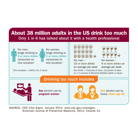 GRAPHIC: A new study finds 38 million Americans drink too much, and despite the health risks, very few are honest with their doctors about their behavior. Infographic courtesty of CDC.