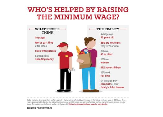 Supporters of raising Minnesota's minimum wage say that would help working families. GRAPH by EPI, based on federal figures.