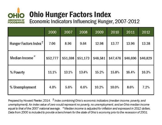 GRAPHIC: The Ohio Hunger Index shows how income, poverty and unemployment contribute to hunger and food insecurity.