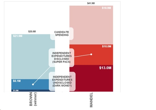"""GRAPHIC: Data from Maplight highlights the so-called """"dark money"""" spent in the 2012 Ohio congressional race. Courtesy: Maplight.org."""