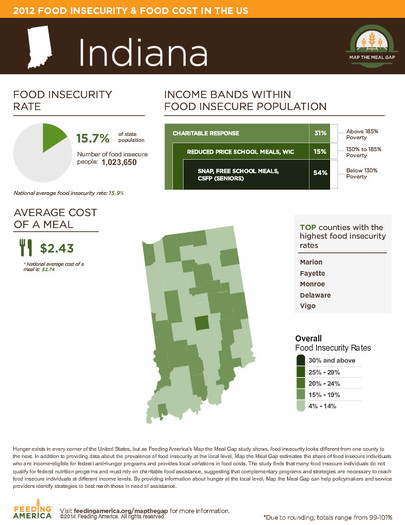 "GRAPHIC: New annual ""Map the Meal Gap"" results show that food insecurity continues to remain high in Indiana, with an estimated 15.7 percent of Hoosiers having difficulty putting food on the table. Graphic courtesy of Feeding America's Hungry."
