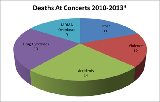 IMAGE: Nearly 60 deaths at concerts in the U.S. and Canada were documented from 2010 to 2013. Image credit: ClickitTicket