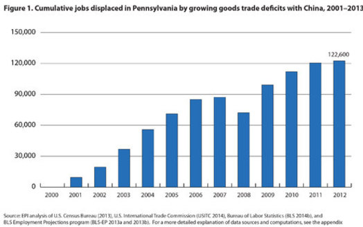 GRAPH: Millions of American jobs have been lost to trade with China, including tens of thousands in Pennsylvania. Graphic courtesy of the Economic Policy Institute.