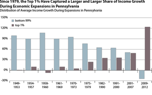IMAGE: This graph shows the decline in income gains going to the so-called