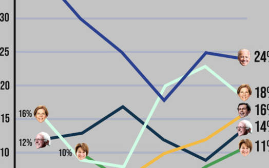 A new poll suggests a close, five-way horse race ahead of the Iowa caucuses. (Focus on Rural America/David Binder Research)