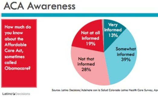 GRAPHIC: Awareness of the Affordable Care Act by the Colorado Latino population  in a recent Latino Decisions poll. Courtesy Latino Decisions.