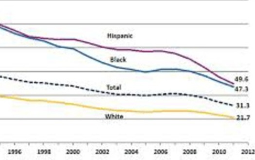 Teen births dropped to historic low in 2012                                        Courtesy of: CDC