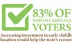 GARNER, N.C. - A whopping 83 percent of North Carolina voters from both political parties believe investing in early childhood learning programs will <a href='/2014-09-23/education/poll-majority-of-north-carolinans-believe-improving-economy-starts-with-the-three-rs/a41857-1'>...Read More</a>