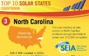 PHOTO: North Carolina ranked third in the nation in 2013 for solar installations, according to the Solar Energy Industries Association (SEIA). Graphic courtesy SEIA.