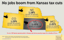 GRAPHIC: A Kansas budget crisis has forced its very conservative legislature to pass the state's largest-ever tax increase. The former Kansas state budget director says it's a lesson for West Virginia lawmakers: that tax cuts there have not brought the promised economic growth. Graphic (based on federal figures) courtesy of Kansas Center for Economic Growth.
