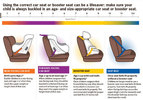 GRAPHIC: The Centers for Disease Control and Prevention estimates the majority of child-safety seats are not installed properly in cars. Free car-seat inspections are being held at sites around Ohio as part of National Child Passenger Safety Week. Graphic courtesy American Academy of Pediatrics.