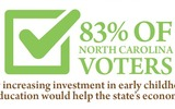 GRAPHIC: A majority of North Carolina voters from both parties believe investment in early childhood education will boost the state's economy. Graphic courtesy: N.C. Early Childhood Foundation.