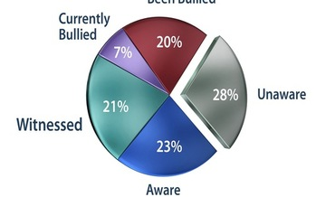 GRAPHIC: An estimated 27 percent of Americans are victims of workplace bullying, according to a 2014 survey from the Workplace Bullying Institute. Graphic courtesy of WBI.