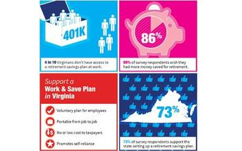 GRAPHIC: Virginians are worried they don't have enough saved for retirement, and a recent poll found voters strongly in favor of a voluntary commonwealth program of payroll deductions. Graphic by AARP, based on U.S. Census data and polling results.