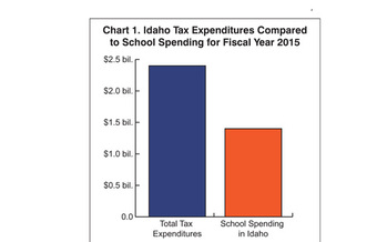 GRAPHIC: A report from the Idaho Center for Fiscal Policy recommends that tax breaks, which will cost the state $2.4 billion this year, be reviewed on a regular basis. Chart courtesy of the Idaho Center for Fiscal Policy.