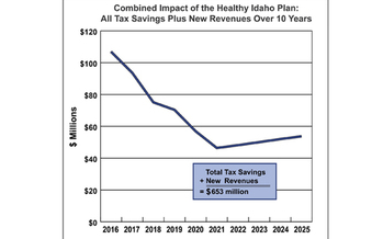 GRAPH: An analysis from Idaho Voices for Children shows how much is at stake for state and local budgets in extending Medicaid insurance to the thousands without health coverage. Graphic credit: Idaho Voices for Children.