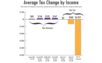 GRAPH: The Idaho Center for Fiscal Policy has analyzed a tax bill being considered by lawmakers, and says 80 percent of Idahoans would be paying higher taxes. Graph provided by Idaho Center for Fiscal Policy.