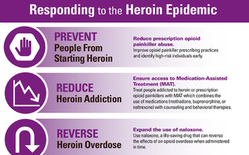 Heroin use and abuse in the U.S. is rising among most age groups and income levels, according to a new report from the Centers for Disease Control and Prevention. Credit: CDC.