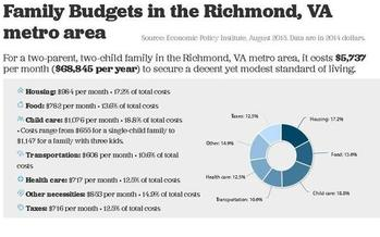A new online family budget calculator shows many Virginia families don't earn enough to get by. Credit: EPI.